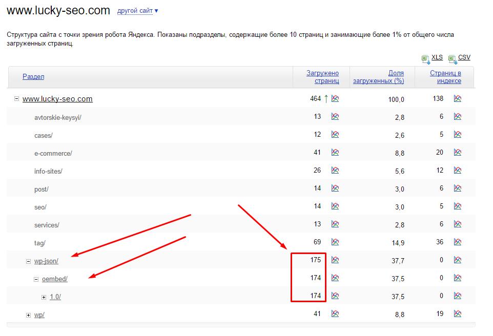 Структура сайта с точки зрения робота Яндекса