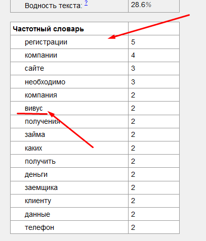 Проверял через TextanAlyzer.ru