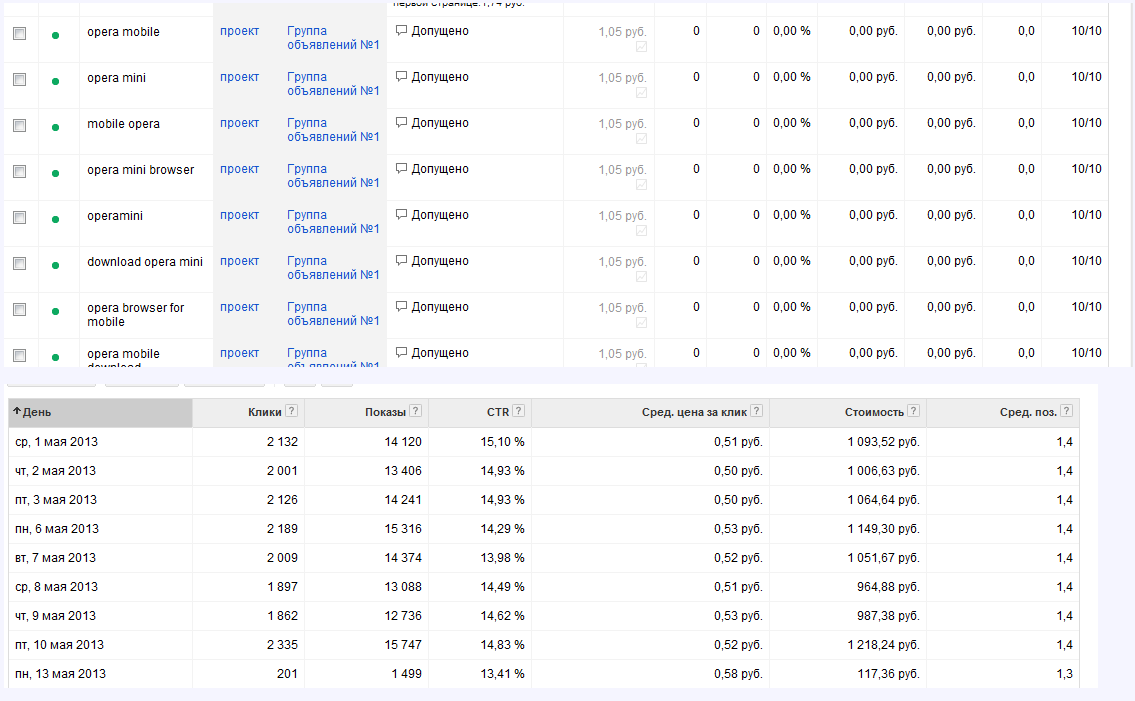 Трафик с google adwords реклама сама браузерах