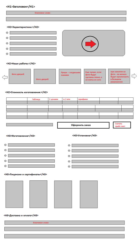 Пример оформления посадочной страницы