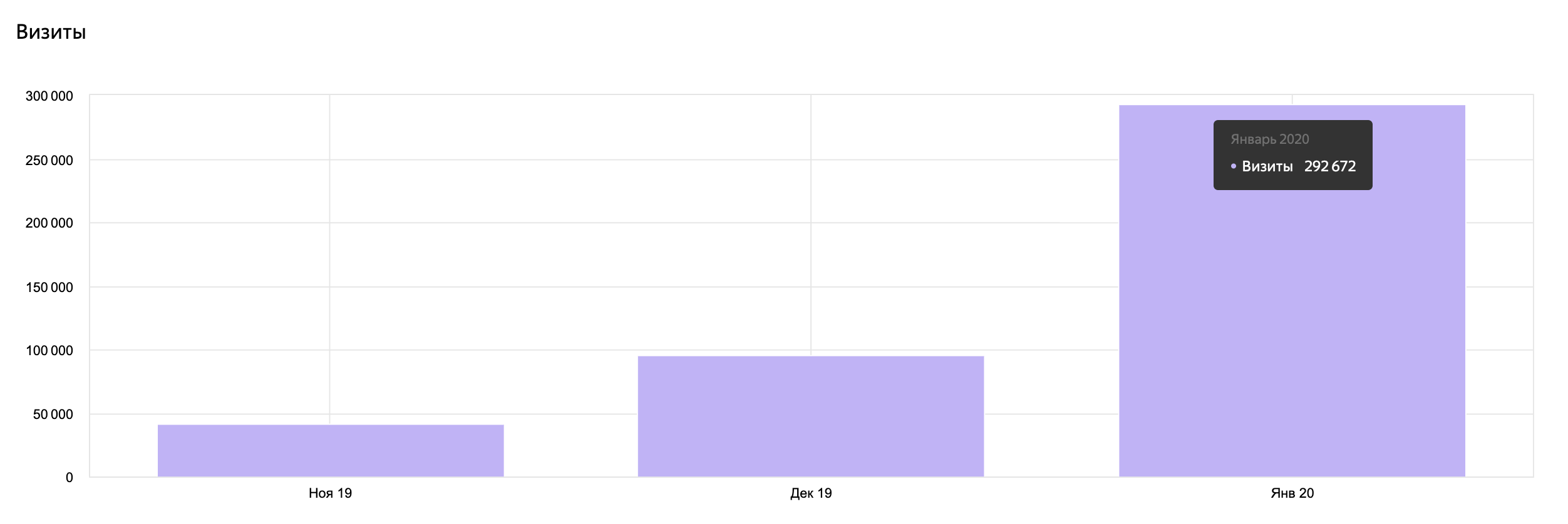 Рост трафика по месяцам